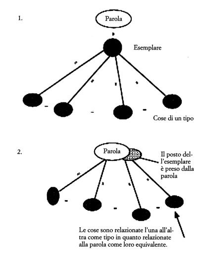 Figura 8. Immagini schematizzate degli stadi della formazione del concetto.