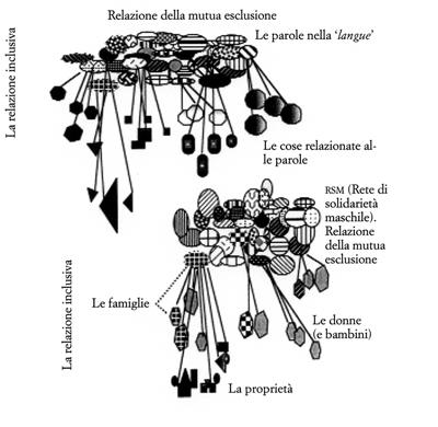 Figura 12. Relazioni di simili delle cose rispetto alle parole nella langue, delle mogli tradizionali e i figli rispetto ai mariti e della proprietà rispetto ai proprietari.