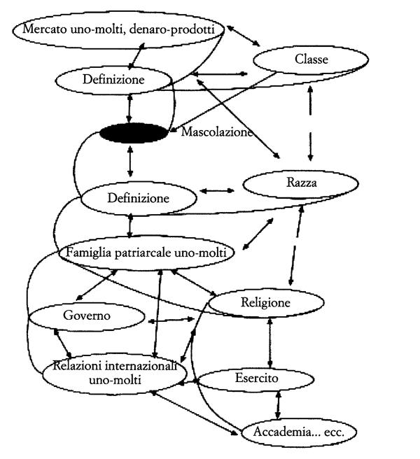 """finitori che prevaricano sono """"diventati"""" i definiendum, i definiti sono """"diventati"""" i definiens, o la cosa che cede il passo. Impressione dell'autrice di un frattale sociale derivante dalla mascolazione inserito nella definizione. Al lettore si chiede di immaginare le differenze in scala"""