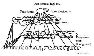 Figura 36. Governo rappresentativo (confronta con la Fig. 37). Le linee delle relazioni sono solo indicative e dovrebbero essere moltiplicate molte volte