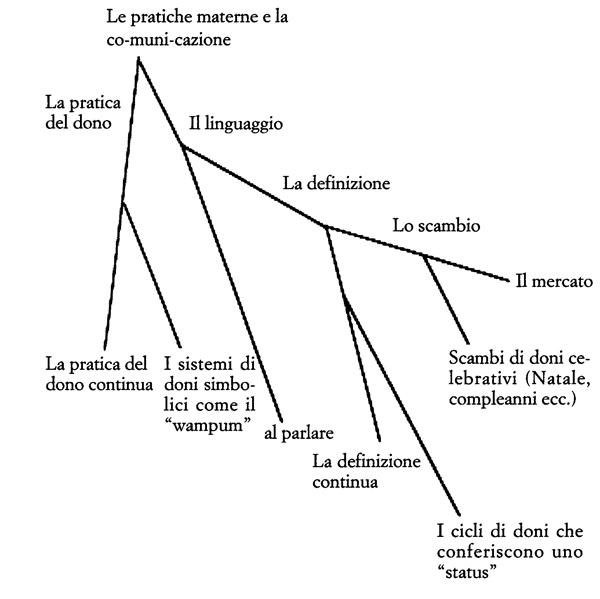 Figura 2. Una possibile genealogia della co-muni-cazione attraverso doni, linguaggio e scambio.